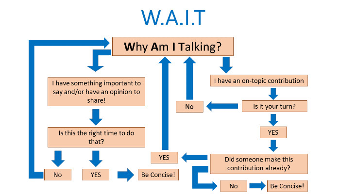 WAIT - Why Am I Talking?